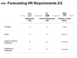 Forecasting HR Requirements Current Employees Checklist Ppt Powerpoint Presentation Gallery Gridlines