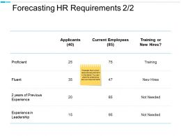 Forecasting HR Requirements Current Employees Leadership Ppt Powerpoint Presentation Designs