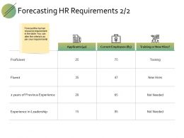 Forecasting Hr Requirements Ppt Powerpoint Presentation File Professional
