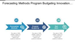 Forecasting Methods Program Budgeting Innovation Management Interactive Marketing Strategy Cpb