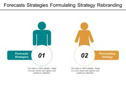 Forecasts Strategies Formulating Strategy Rebranding 360 Degree Surveys Cpb