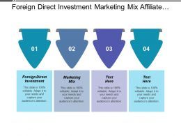 Foreign Direct Investment Marketing Mix Affiliate Marketing Project Management Cpb