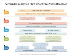 Foreign Immigration Flow Chart Five Years Roadmap
