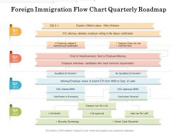 Foreign Immigration Flow Chart Quarterly Roadmap