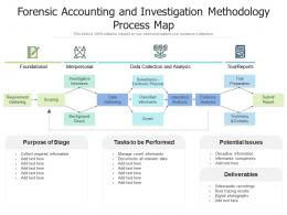 Forensic Accounting And Investigation Methodology Process Map