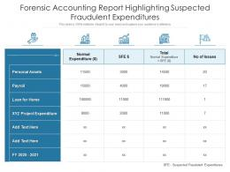 Forensic Accounting Report Highlighting Suspected Fraudulent Expenditures