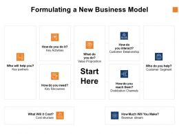 Formulating A New Business Model Checklist Ppt Powerpoint Presentation File Topics