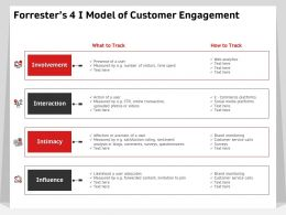 Forresters 4 I Model Of Customer Engagement Interaction Ppt Powerpoint Presentation Show