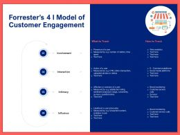 Forresters 4 I Model Of Customer Engagement Ppt Powerpoint Presentation Styles Files