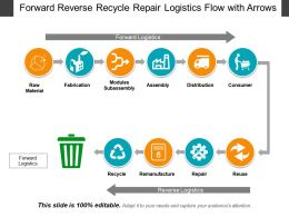 Forward Reverse Recycle Repair Logistics Flow With Arrows