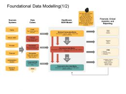 Foundational Data Modelling Bus Ppt Powerpoint Presentation Outline Portfolio