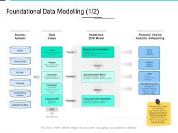 Foundational Data Modelling Clinical Data Integration Ppt Powerpoint Microsoft