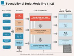 Foundational Data Modelling Cost Ppt Powerpoint Presentation Styles Inspiration