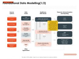 Foundational Data Modelling Encounter Ppt Powerpoint Presentation Infographics Microsoft