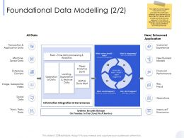 Foundational Data Modelling Enhanced Ppt Powerpoint Presentation Outline Templates