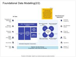 Foundational Data Modelling Exploration Ppt Powerpoint Presentation Ideas Icons