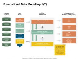 Foundational Data Modelling Financial Cinical Ppt Powerpoint Presentation Rules