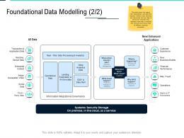 Foundational Data Modelling Financial Data Integration Ppt Professional Infographics