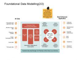 Foundational Data Modelling Fraud Ppt Powerpoint Presentation Layouts Portfolio