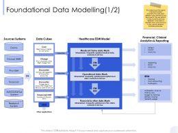 Foundational Data Modelling General Ledger Ppt Powerpoint Presentation Professional Format Ideas
