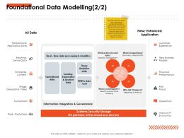 Foundational Data Modelling Happen Ppt Powerpoint Presentation Professional Slides
