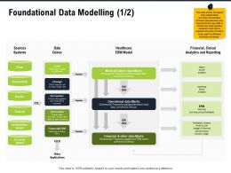 Foundational Data Modelling M2810 Ppt Powerpoint Presentation Infographics Design Inspiration