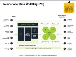 Foundational Data Modelling M2811 Ppt Powerpoint Presentation Gallery Slides