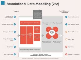 Foundational Data Modelling Sensor Data Ppt Powerpoint Presentation Example