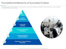 Foundational Hierarchy Of Successful Culture Improving Workplace Culture Ppt Inspiration