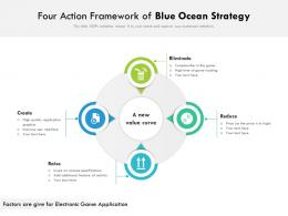 Four Action Framework Of Blue Ocean Strategy
