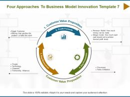 Four Approaches To Business Model Innovation Profit Formula Key Processes Ppt Powerpoint Slides