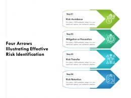Four Arrows Illustrating Effective Risk Identification