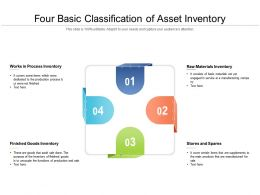 Four Basic Classification Of Asset Inventory