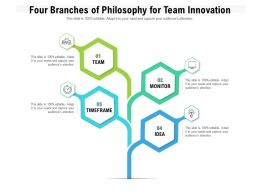 Four Branches Of Philosophy For Team Innovation