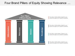 Four Brand Pillars Of Equity Showing Relevance Esteem Knowledge