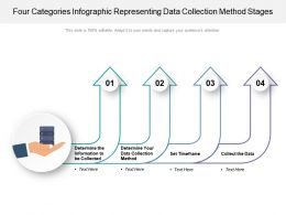 Four Categories Infographic Representing Data Collection Method Stages