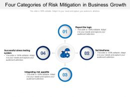 Four Categories Of Risk Mitigation In Business Growth