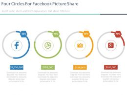 Four Circles For Facebook Picture Share Google Plus Services Powerpoint Slides