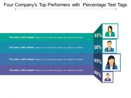 Four Company S Top Performers With Percentage Text Tags