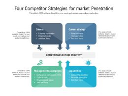Four Competitor Strategies For Market Penetration