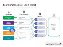 Four Components Of Logic Model