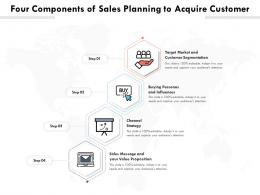 Four Components Of Sales Planning To Acquire Customer