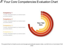 Four Core Competencies Evaluation Chart Powerpoint Slides