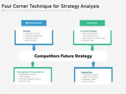 Four Corner Technique For Strategy Analysis