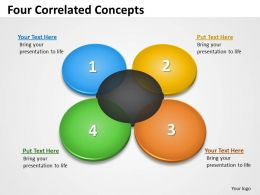 Four Correlated flow Concepts 6