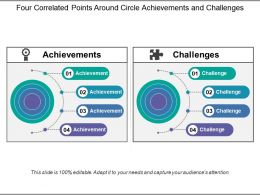 Four Correlated Points Around Circle Achievements And Challenges