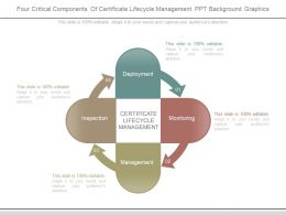 Four Critical Components Of Certificate Lifecycle Management Ppt Background Graphics