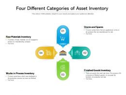 Four Different Categories Of Asset Inventory