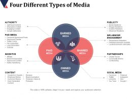 Four Different Types Of Media Authority Paid Media Incentive