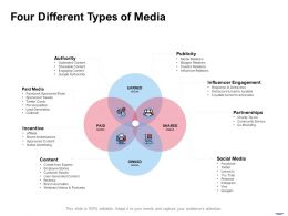 Four Different Types Of Media Ppt Powerpoint Presentation Model
